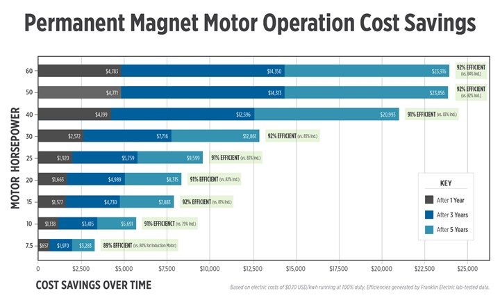 PMM Operation Cost Savings